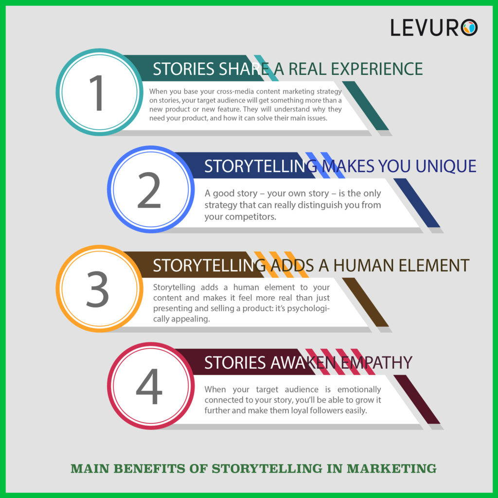 social media marketing storytelling