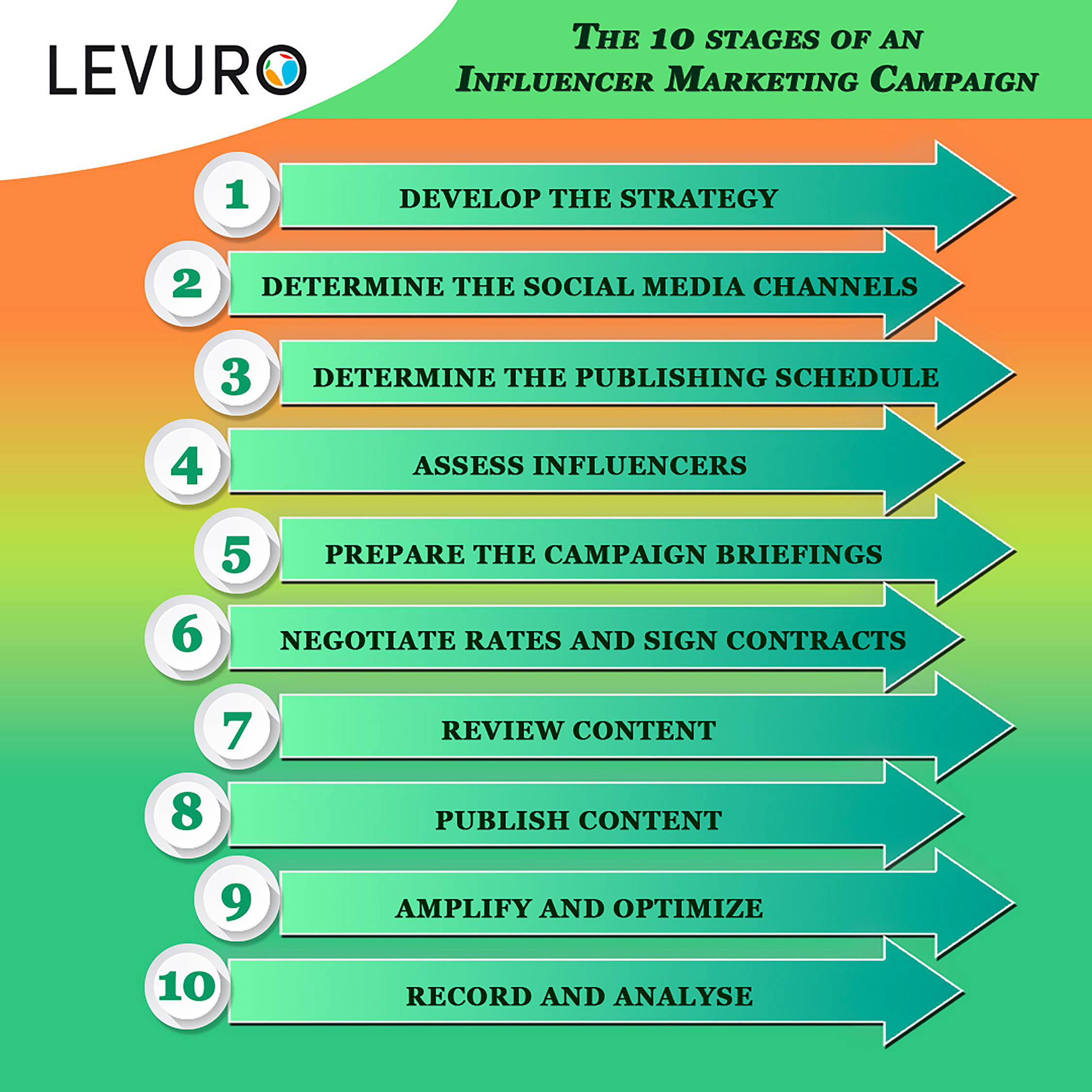 INFLUENCER MARKETING CAMPAIGN STAGES - LEVURO ENGAGE