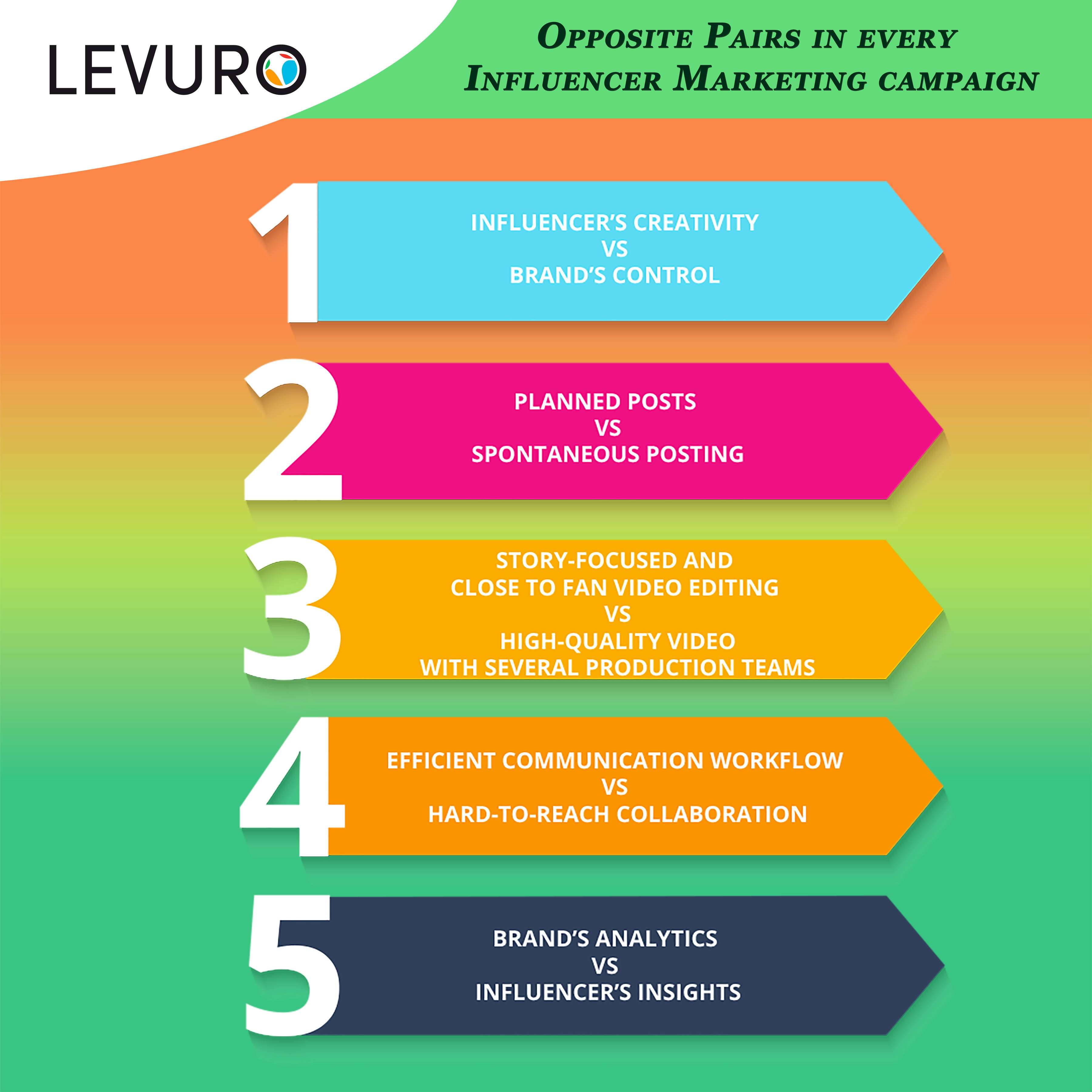 OPPOSITE PAIRS IN INFLUENCER MARKETING - LEVURO ENGAGE